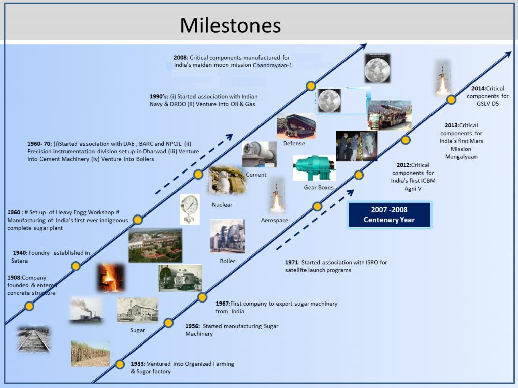 milestones_v6-842X631